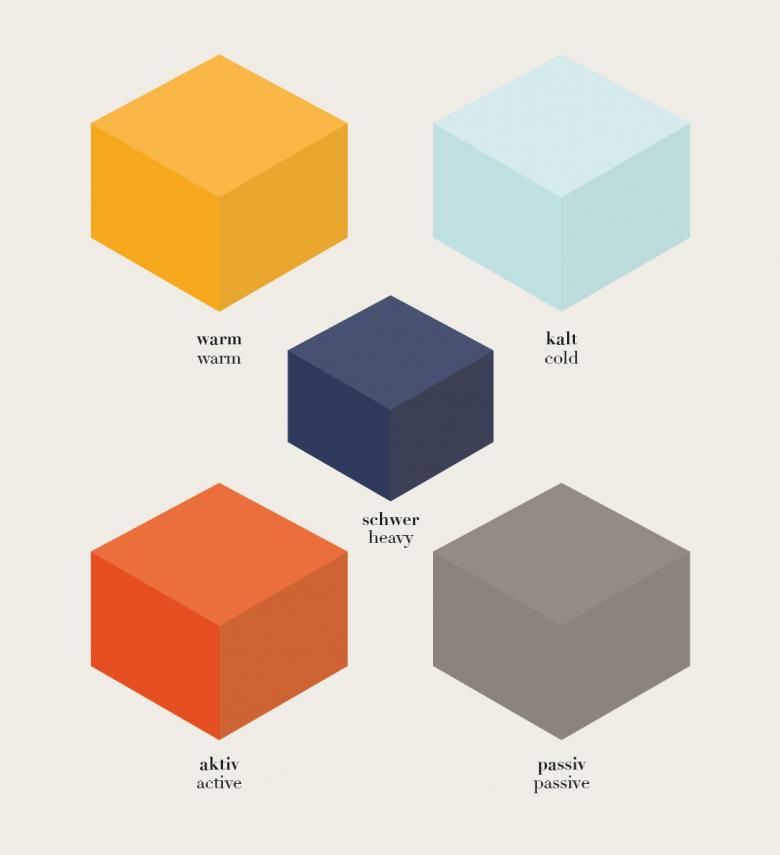 agenda farbe? ? visual haptics lab - Wirkung Von Farben Menschliche Emotionen Anwendung Im Raum 2